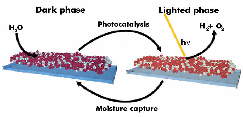 In sunlight, a MoSx-TiO2 layer breaks down water faster than it can be absorbed. A dark resting phase helps it replenish its supply of moisture.