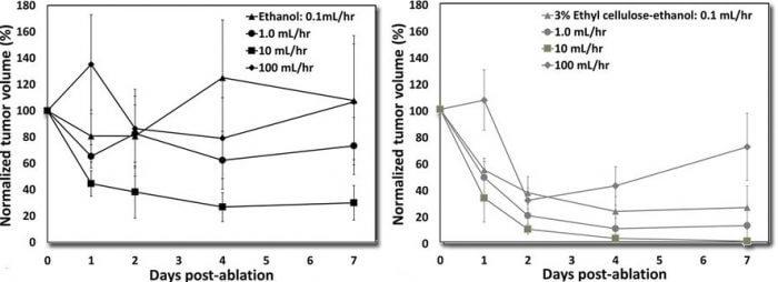 Ethanol vs ethyl cellulose-ethanol against tumors