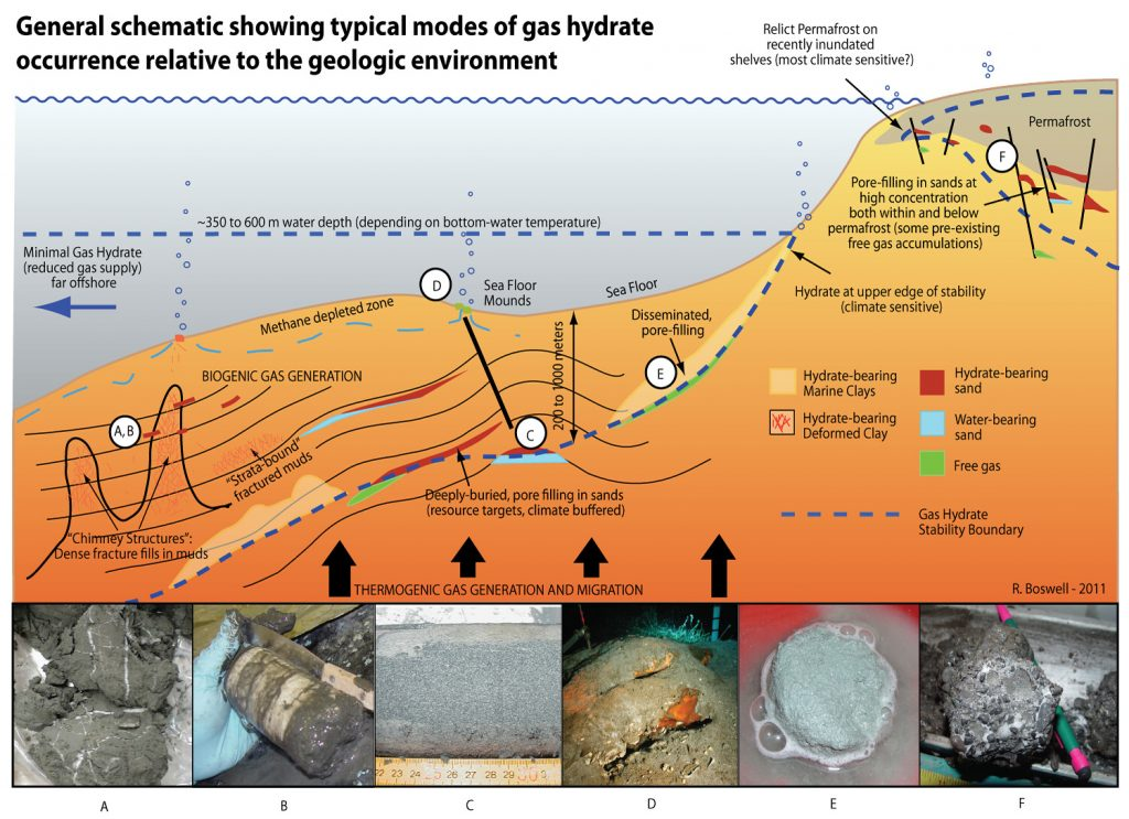 Typical kinds of gas hydrates in different geological environments
