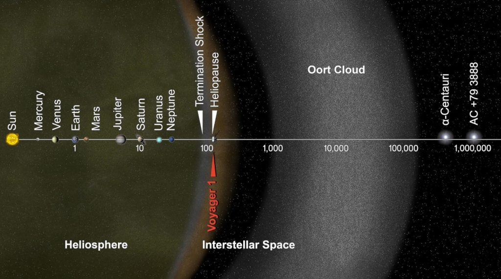 The Oort cloud compared to where Voyager 1 is today