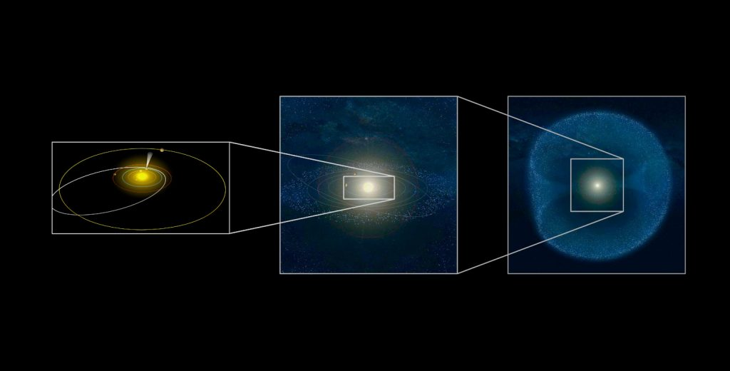The Oort cloud in relation to the solar system